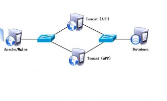 Nginx+Tomcat负载均衡集群