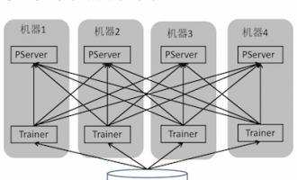 解秘:百度PaddlePaddle深度学习框架和搜索引擎基础架构