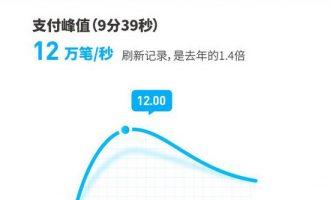 双11再次刷新世界记录:支付宝峰值达每秒12万笔