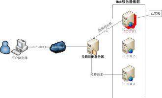 Nginx反向代理、缓存、负载均衡服务器构建